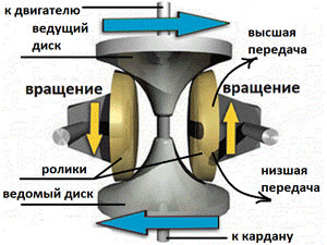 Принцип работы тороидного вариатора