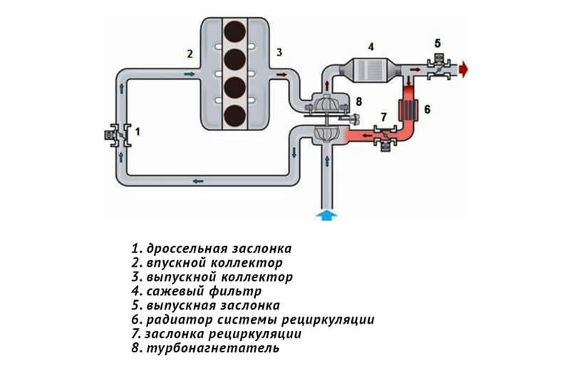 Схема системы рециркуляции отработавших газов низкого давления