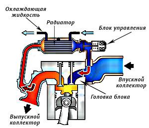 Дополнительное охлаждение газов