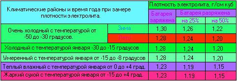 Таблица плотностей электролита