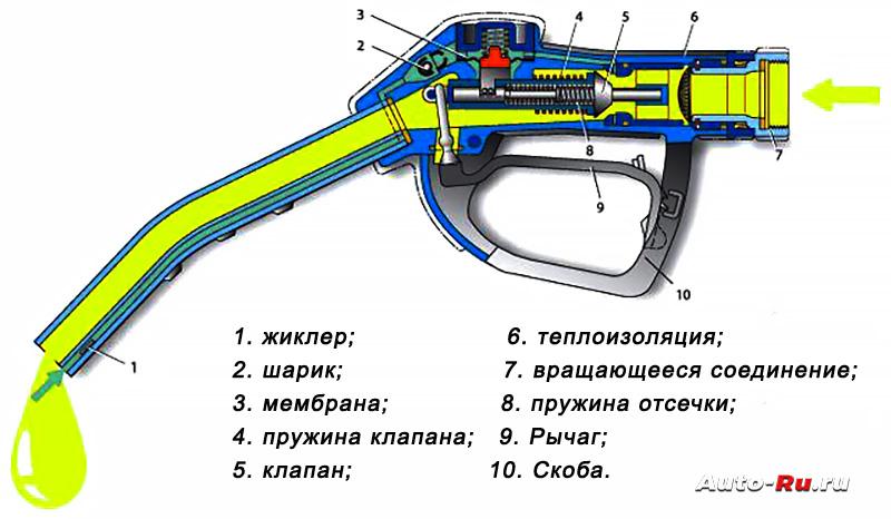 Заправочный пистолет в разрезе