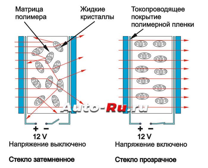 Электронная тонировка стекол. Принцип действия