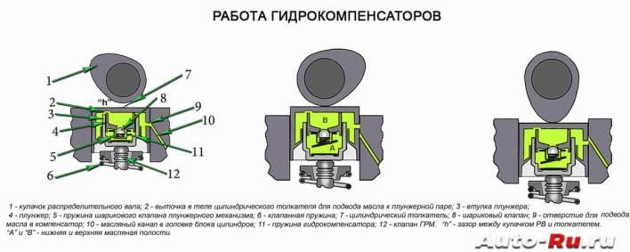 Гидрокомпенсаторы что это и как работают