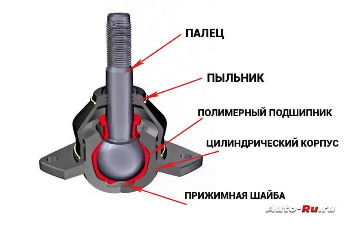 Шаровая опора - конструкция