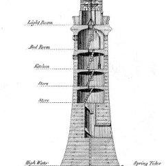 Greek Architecture Diagram Alpine Radio Wiring Comment Construire Un Phare En Mer ? La Réponse Est Sur Admicile.fr