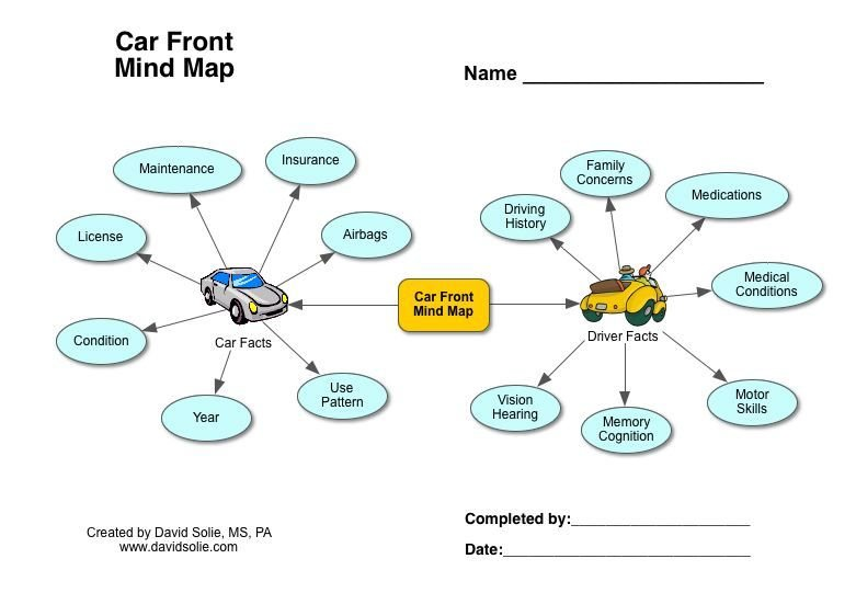 Latest The Car Front Mind Map Free Download
