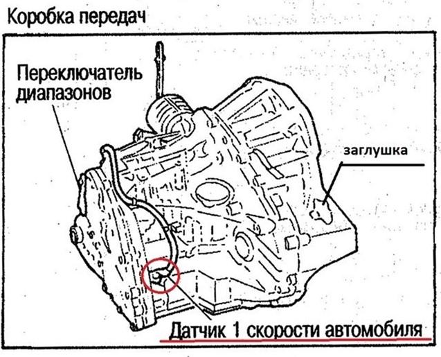 Место расположения датчика скорости