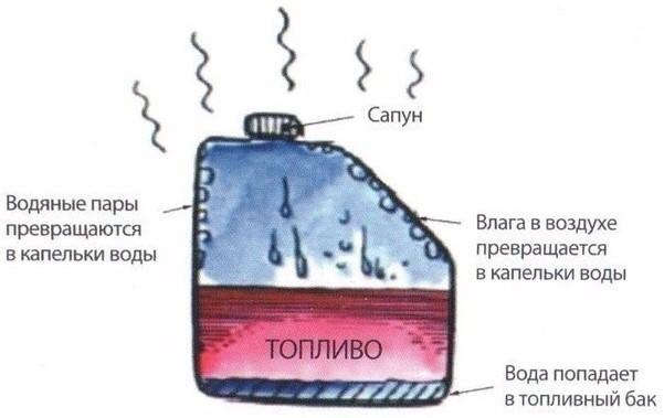 Вода в бензобаке, фото
