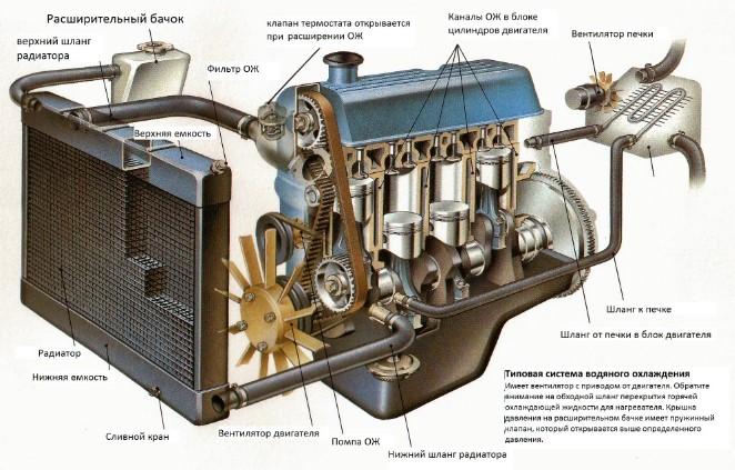 Система охлаждения, фото