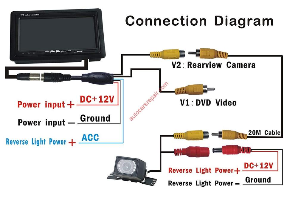 medium resolution of how to connect a camera to the multimedia