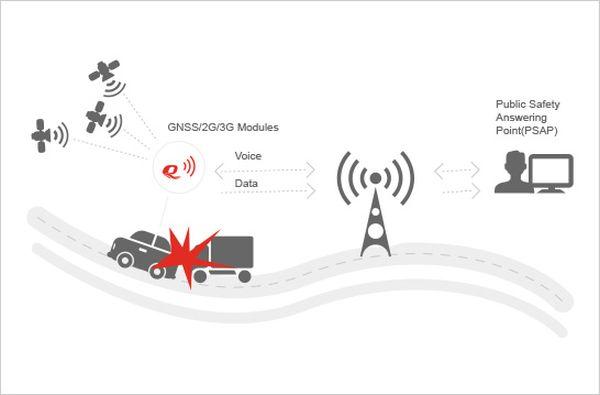 e-call-system