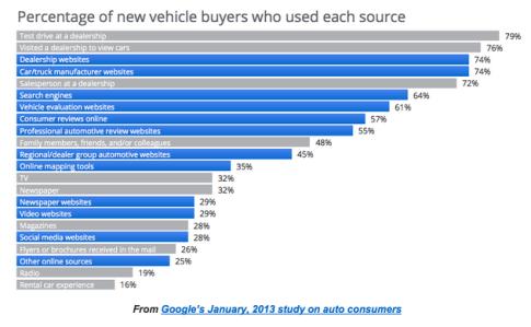 2013 Google Automotive Study