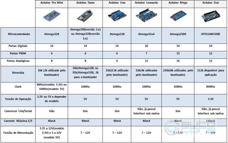 Tabela Compativo entre Modelos de Arduino