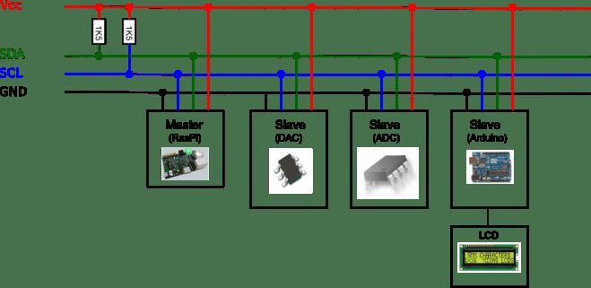 Exemplo de Ligação de Periféricos no protocolo I2C
