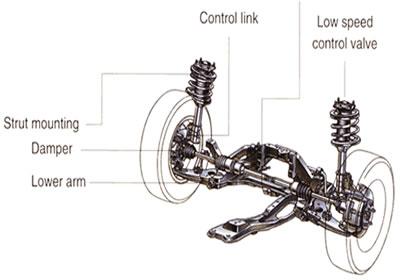 Automático V.S. Manual