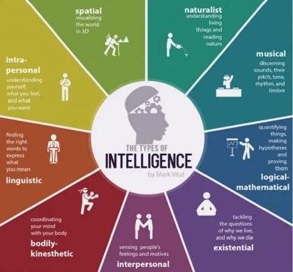 tipi-di-intelligenza-420x391