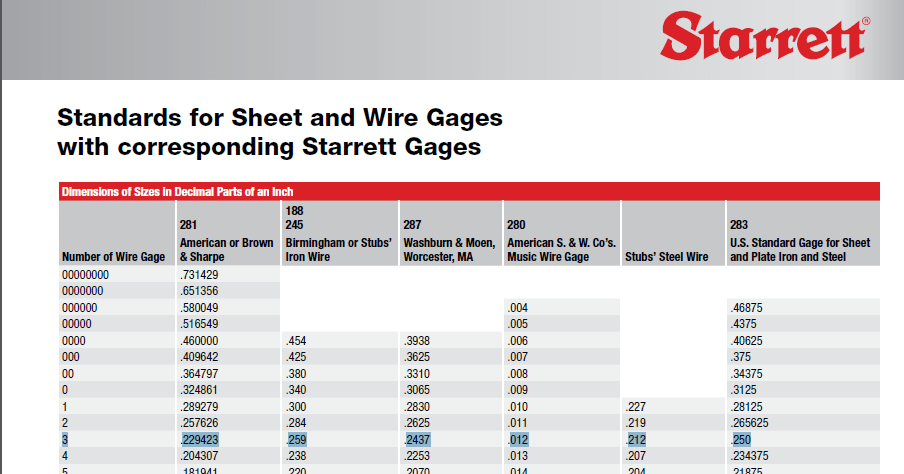 Gage Thickness Conversion Chart