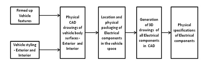 Automobile Electrical System – Components Control Units Systems