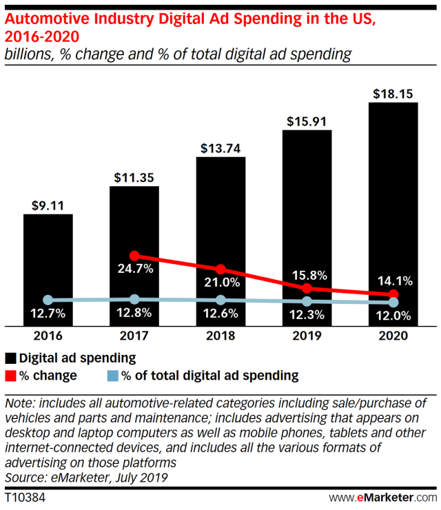 Automotive Digital Ad Spending in the US, 2016-2020