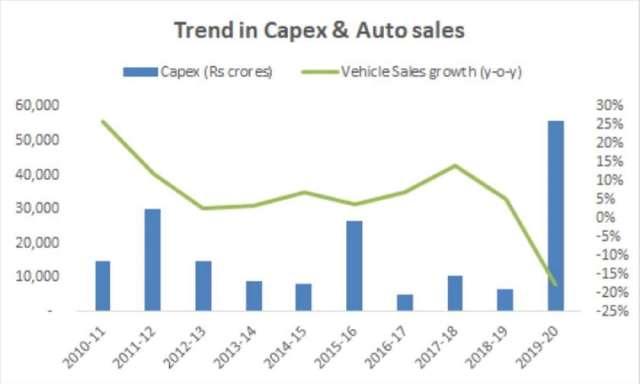 Automobile OEM Capex