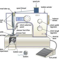 Elna Sewing Machine Parts Diagram Gm Trailer Hitch Wiring Bernina Juki Janome Paff Developed Auto Of M C