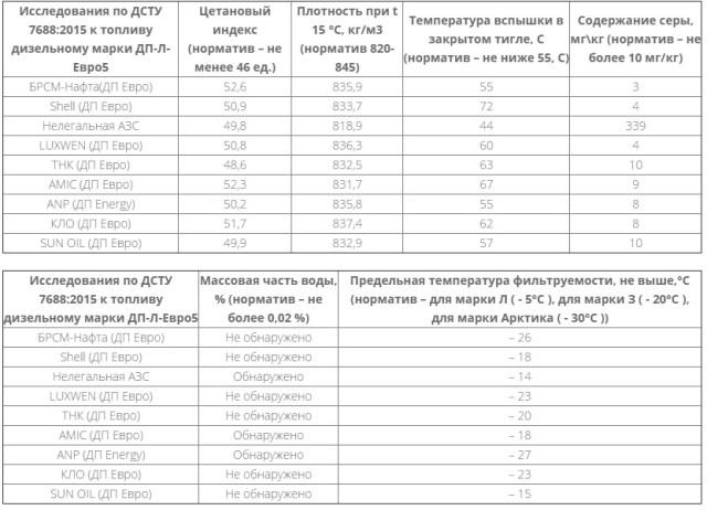 """Эксперты проверили """"зимний"""" дизель на украинских АЗС: в трети проб – вода"""