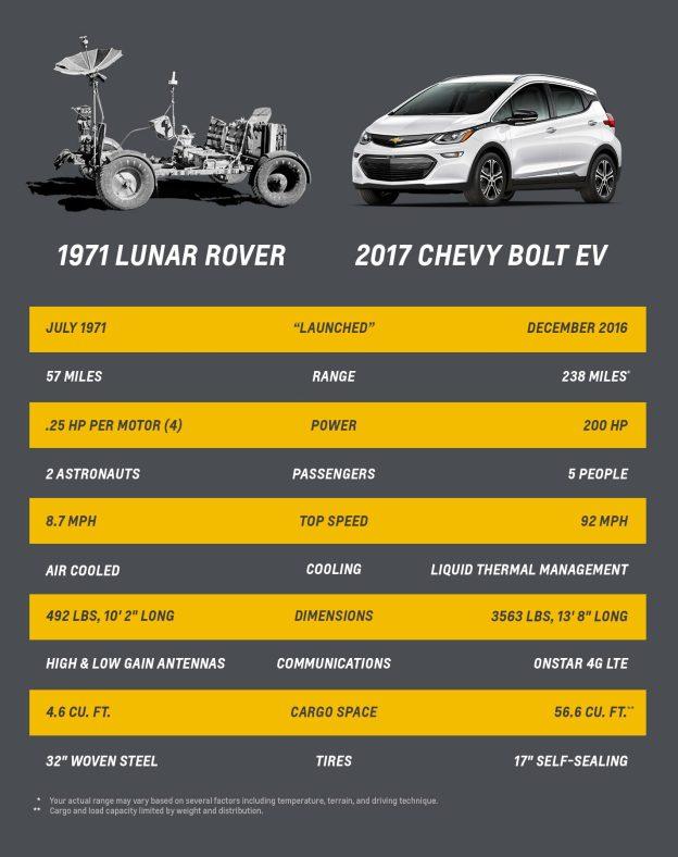 Странное сравнение: General Motors сопоставили Chevy Bolt EV и луноход
