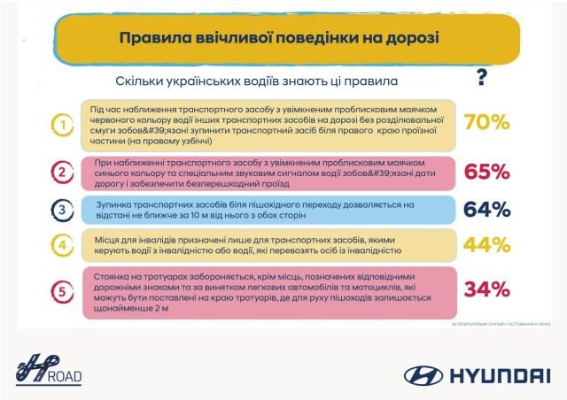 Опрос: только треть украинцев знают правила парковки