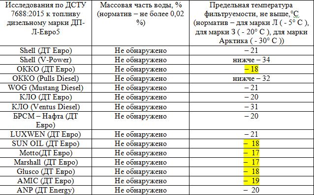 Эксперты проверили качество зимнего дизеля на украинских АЗС. Результаты их удивили