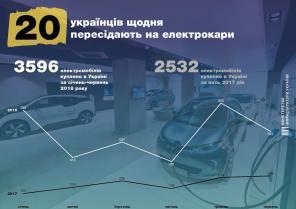 Инфографика: украинцы пересаживаются на электромобили по 20 человек в день