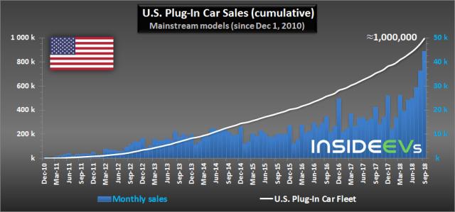Есть миллион! На рынке США зарегистрировали рекордное количество авто на батареях