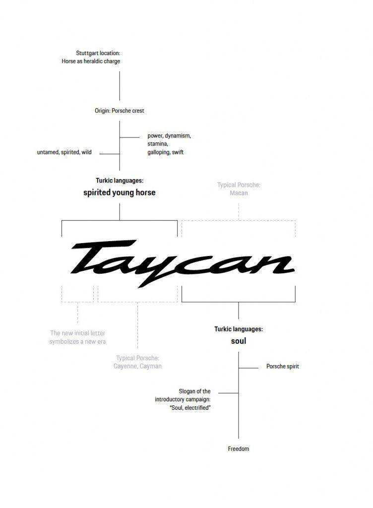 """""""Душа коня"""": в Porsche объяснили происхождение имени электромобиля Taycan"""