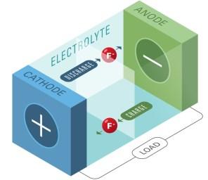Аккумуляторный прорыв: ученые нашли альтернативу литий-ионным батареям