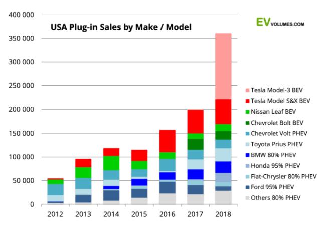Назван ТОП-3 самых популярных электромобилей в США: вся статистика за 2018 год