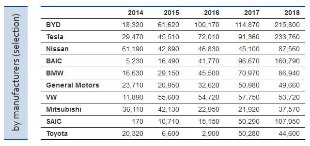 Названы ТОП-5 стран с наибольшим количеством проданных электромобилей: счет на миллионы