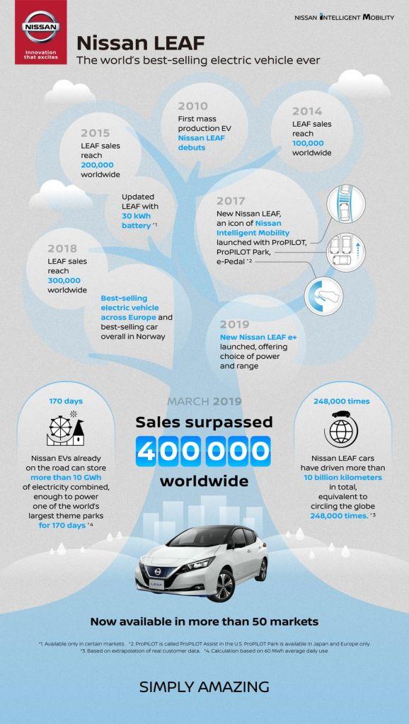 Рекорд для одной модели: Nissan LEAF разошелся по миру в количестве 400 000 экземпляров