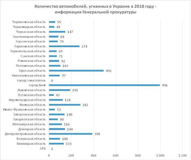 В полиции озвучили статистику угонов по областям - киевлянам стоит быть внимательнее
