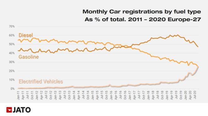 Вперше в історії: продажі електричних автівок в Європі побили показники дизельних