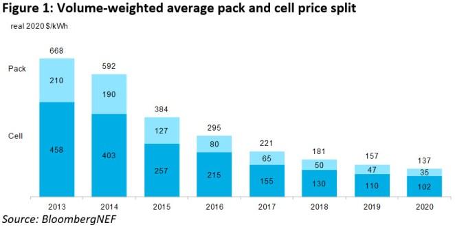 Дослідження: собівартість електромобілів та автомобілів з ДВЗ зрівняється вже у 2023 році