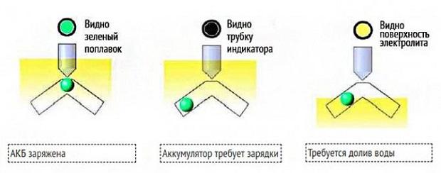 Akb индикаторы
