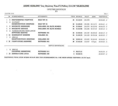 Formula3 - 23 6 96 Rodos - results