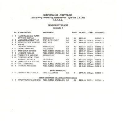 Formula3 - 7 4 96 Tripoli - Final results