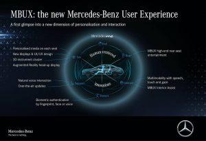Mercedes-Benz S-Class, MBUX 0