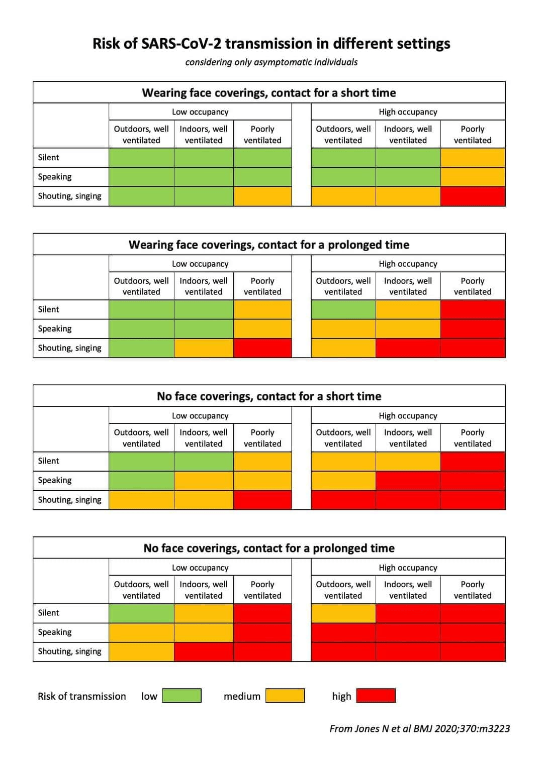 Risk of SARS-CoV-2 transmission in different settings