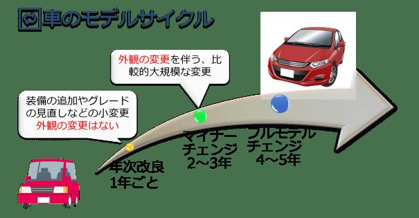 車のモデルサイクル