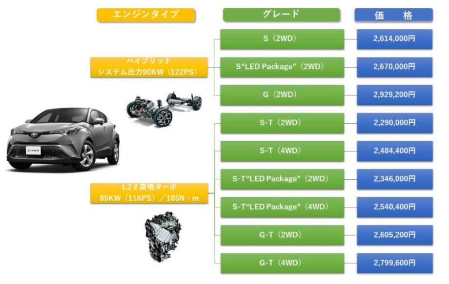 C-HRのグレード価格表