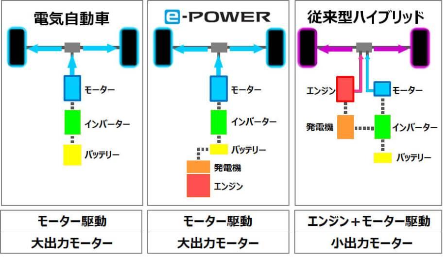 中央がe-POWERの駆動システム。エンジンによる発電と大容量モーターの力により圧倒的なパワーを実現。