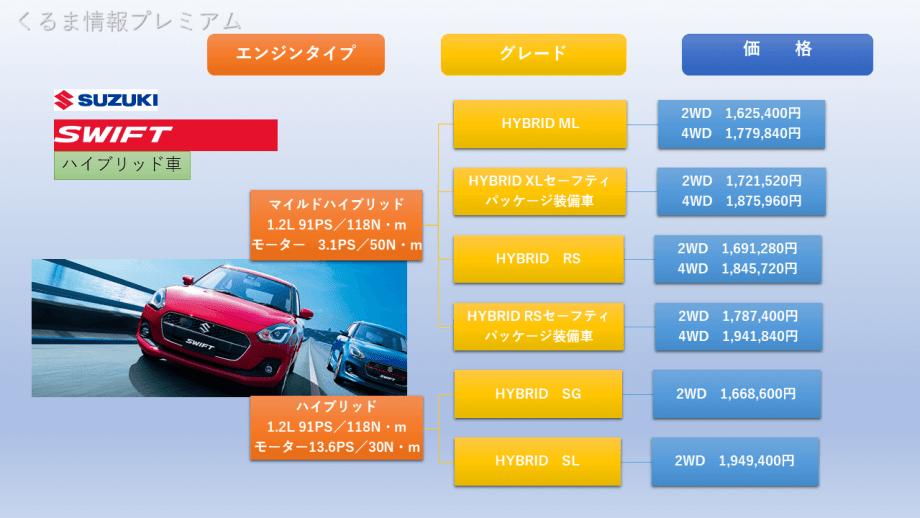 スイフトハイブリッドモデルのグレード価格表