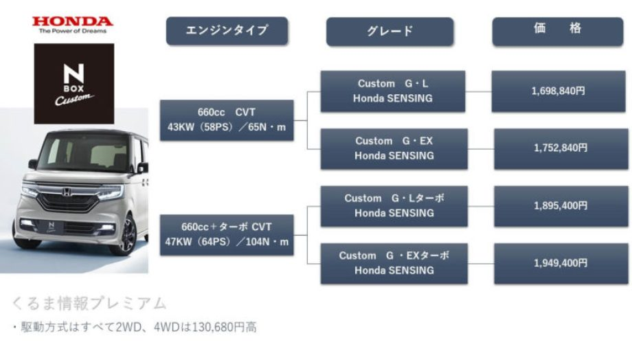 N-BOXカスタムのグレード価格表
