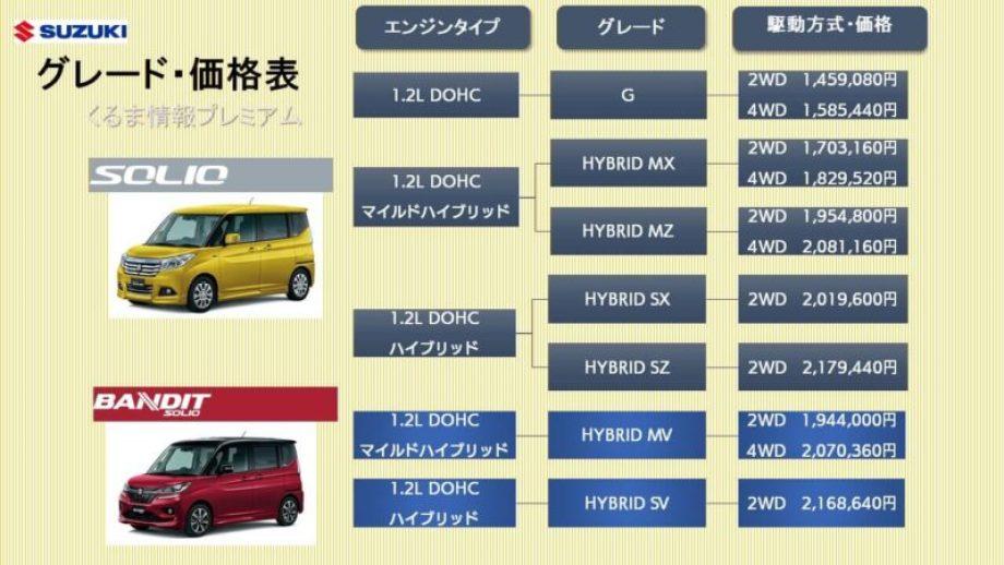ソリオ・バンディットのグレード価格表